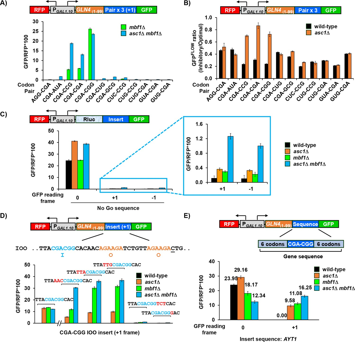 Multi-protein bridging factor 1(Mbf1), Rps3 and Asc1 prevent