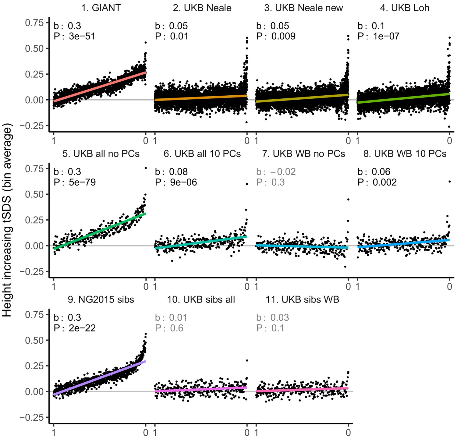 Polygenic adaptation on height is overestimated due to uncorrected