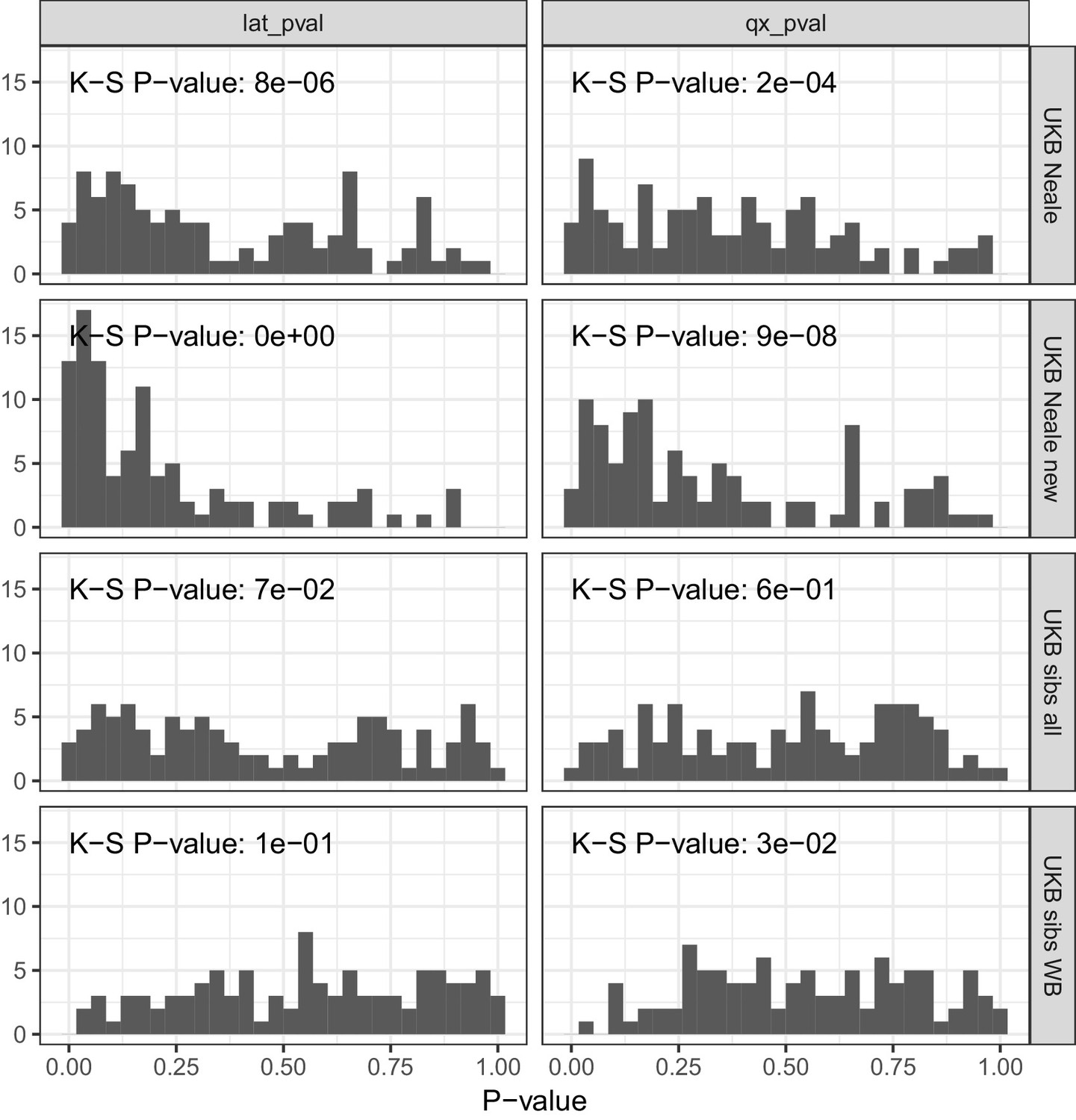 Polygenic adaptation on height is overestimated due to