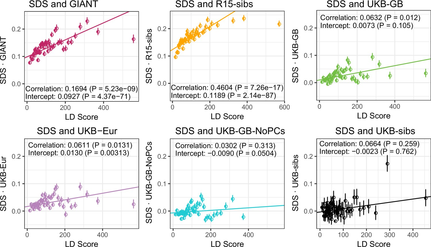 Reduced signal for polygenic adaptation of height in UK Biobank | eLife