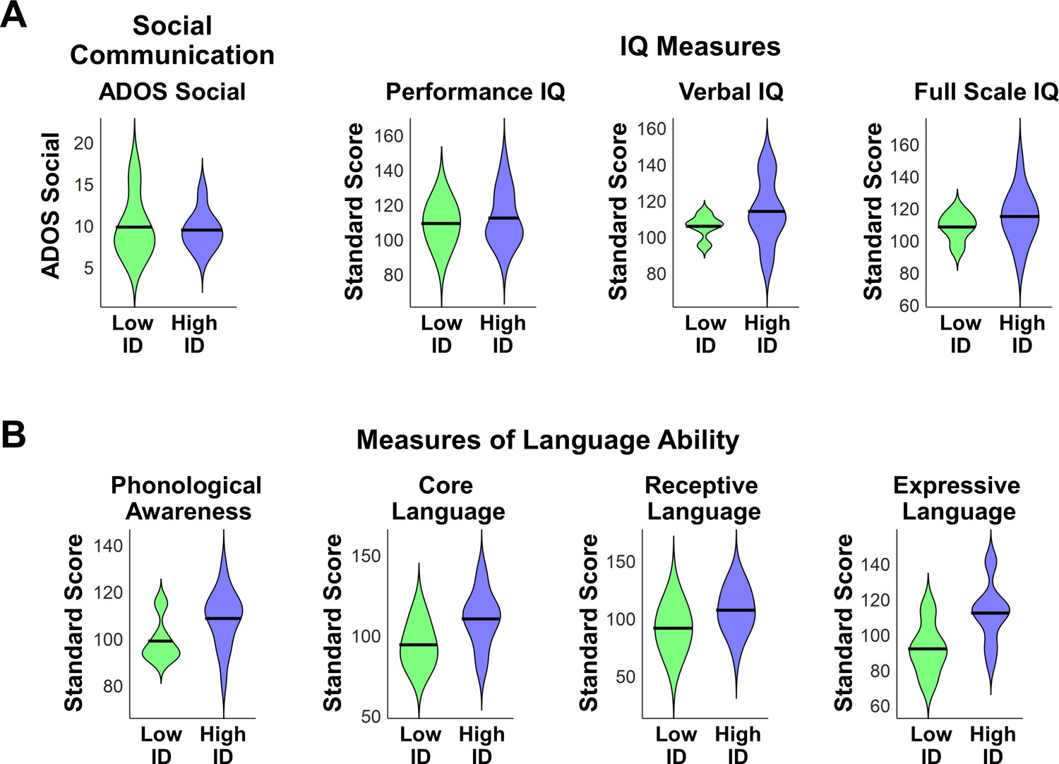 For Autistic Kids Iq May Not Predict >> Impaired Voice Processing In Reward And Salience Circuits Predicts