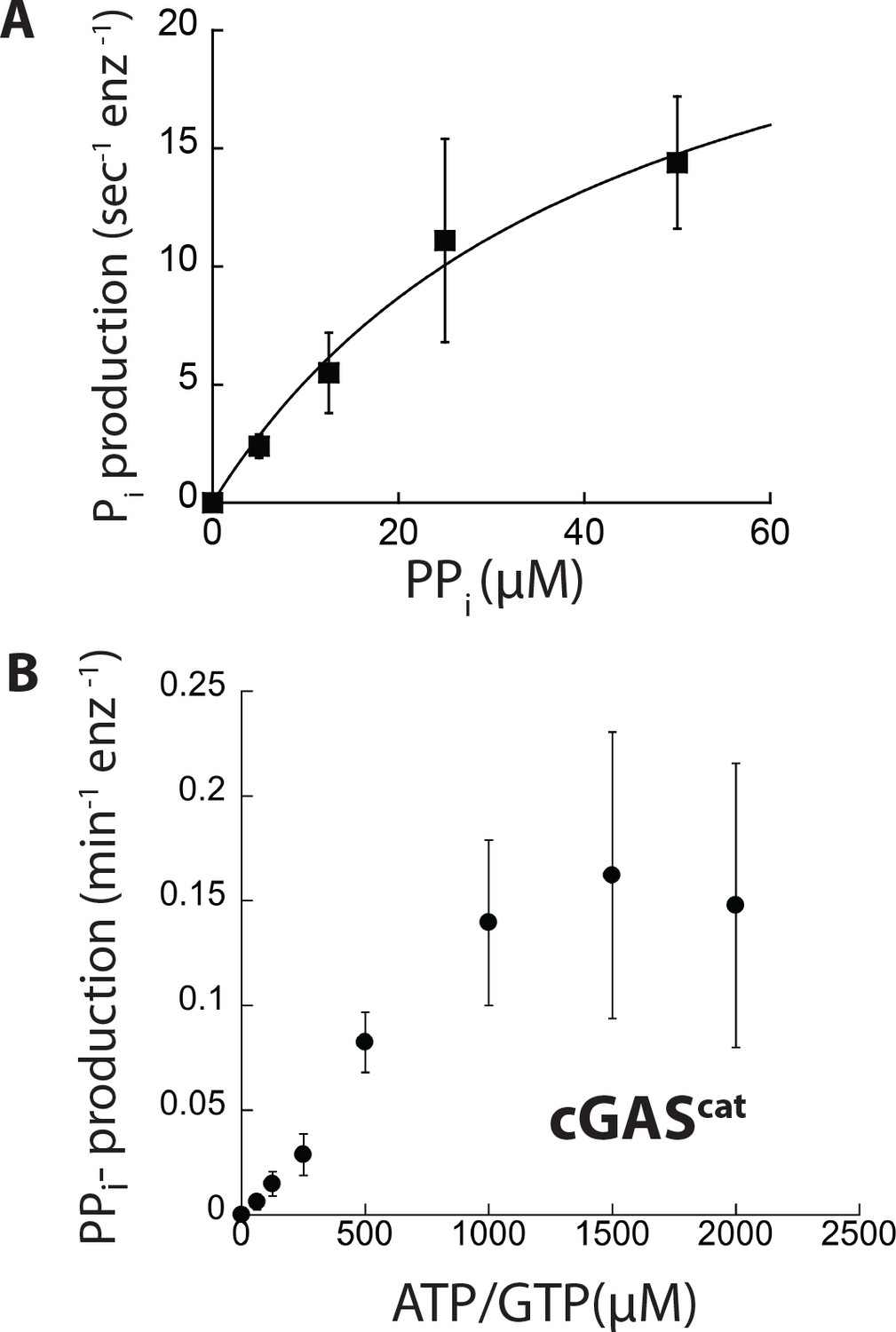 The Allosteric Activation Of Cgas Underpins Its Dynamic Signaling Line Diagram As Well One Electrical Symbols Further 1966 Kinetic Parameters And Ppiase