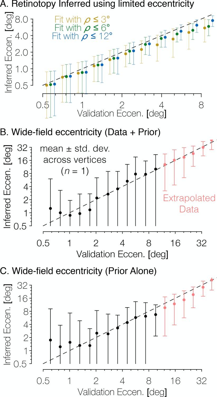 Bayesian analysis of retinotopic maps | eLife