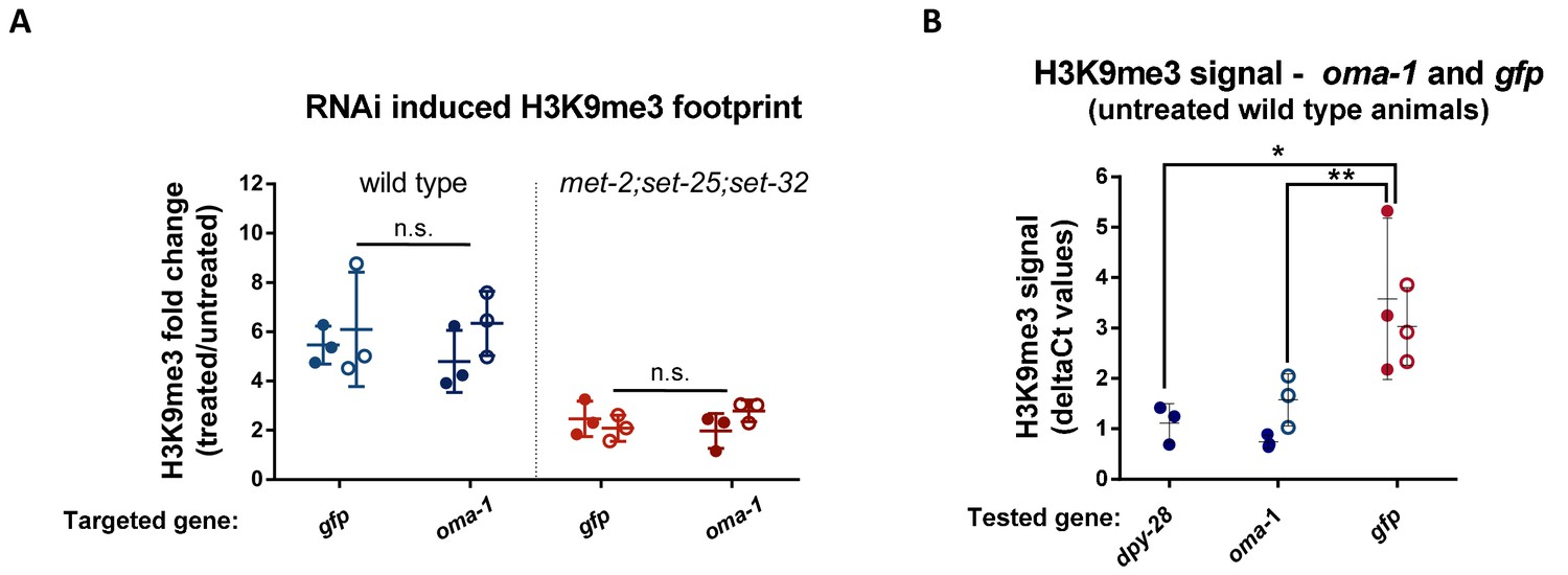 H3K9me3 is required for inheritance of small RNAs that