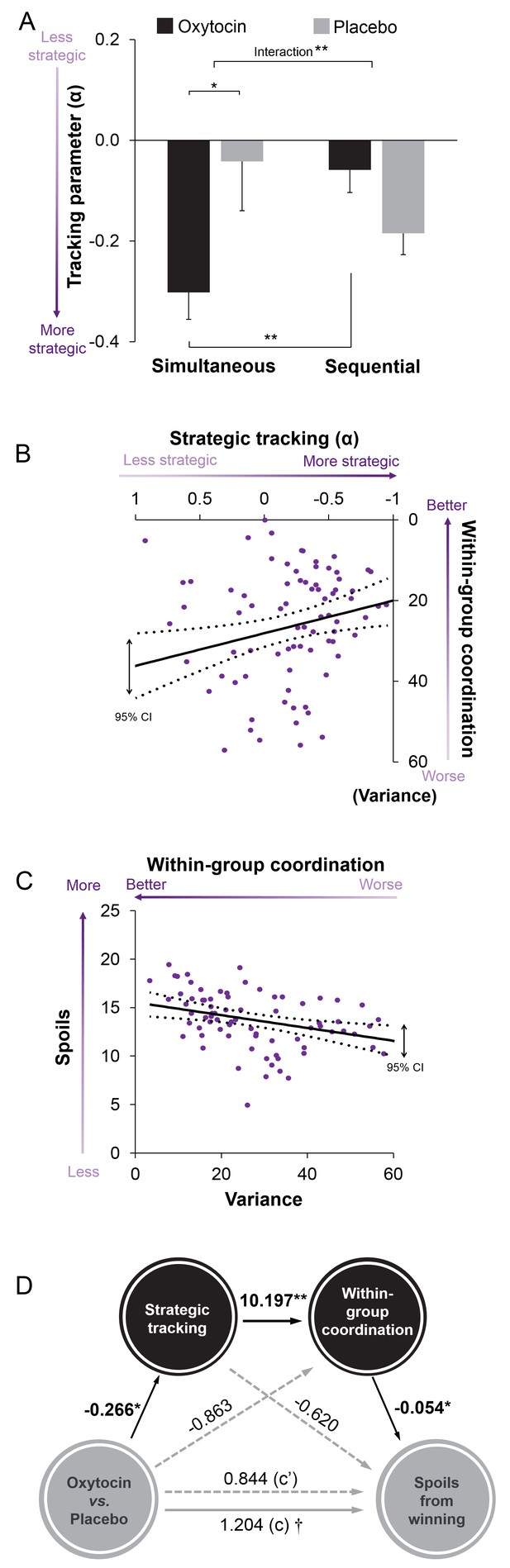 Oxytocin promotes coordinated out-group attack during intergroup