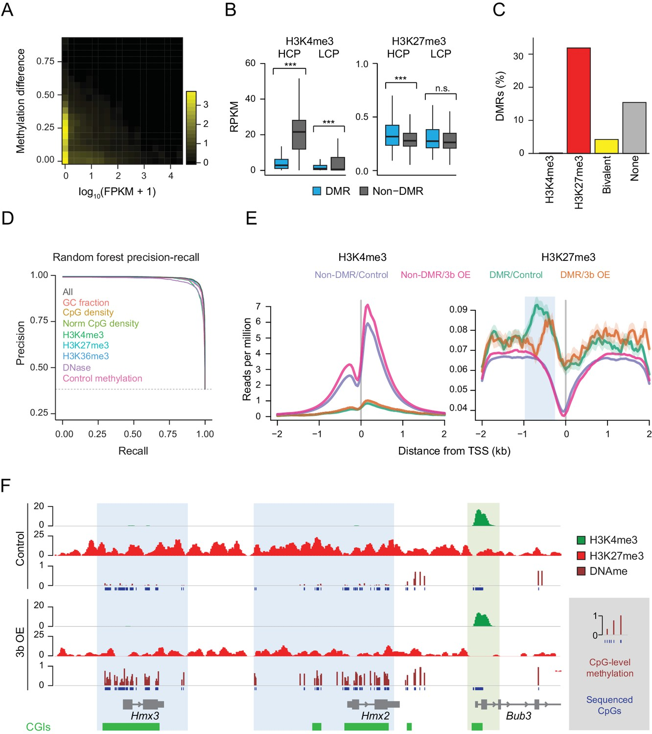Targets and genomic constraints of ectopic Dnmt3b expression | eLife