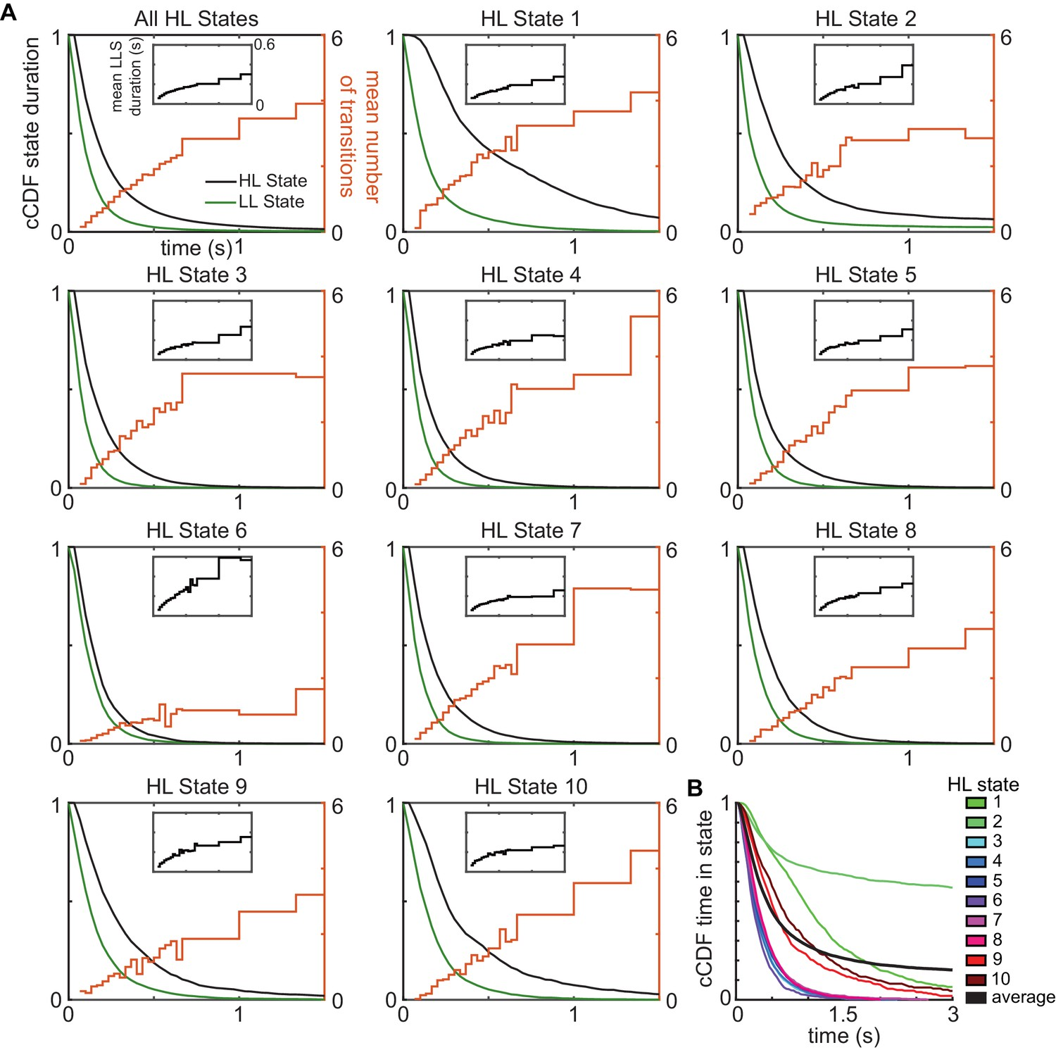 Statistical structure of locomotion and its modulation by