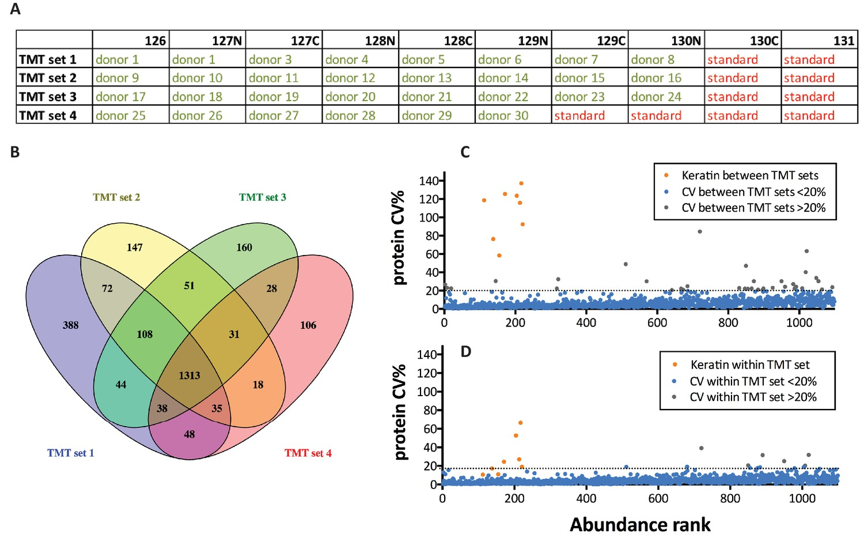 In-depth human plasma proteome analysis captures tissue