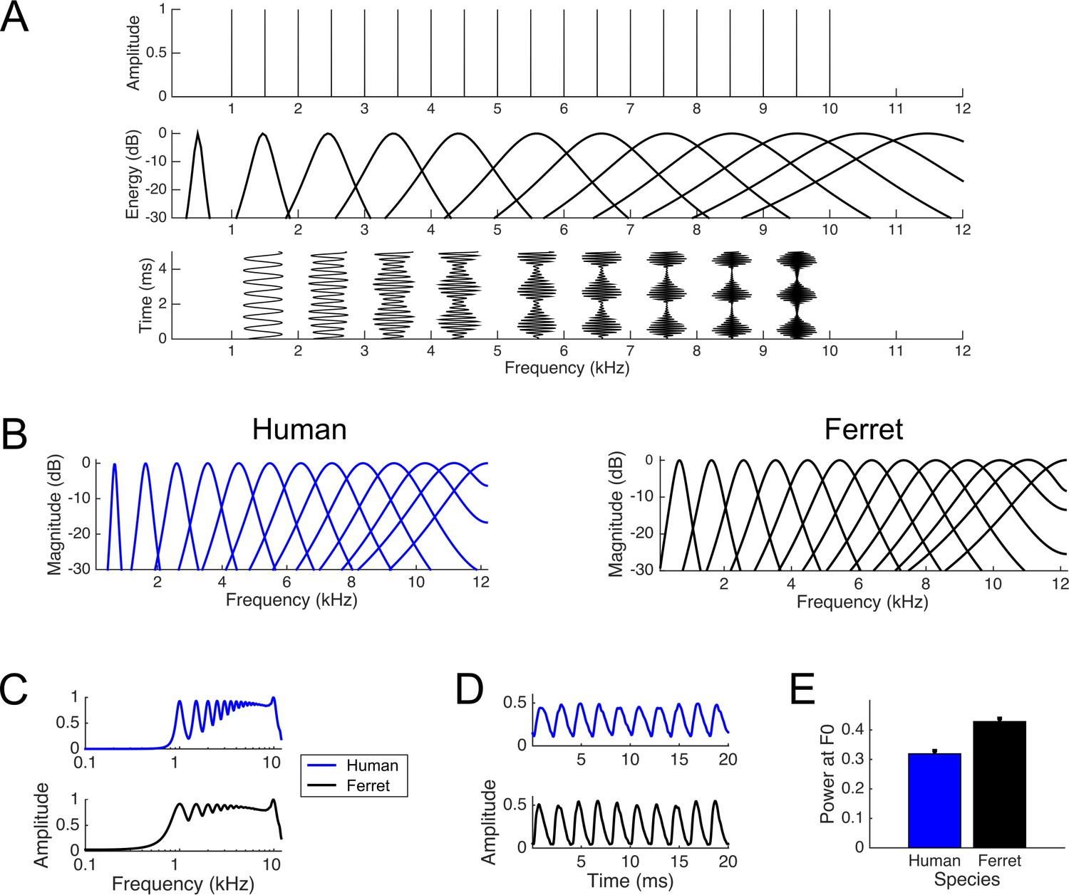 Figures and data in Across-species differences in pitch