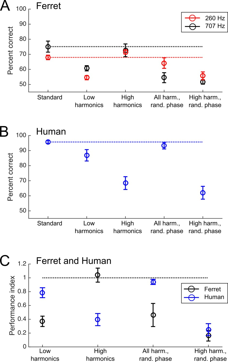 Across-species differences in pitch perception are