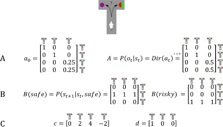 Computational mechanisms of curiosity and goal-directed exploration