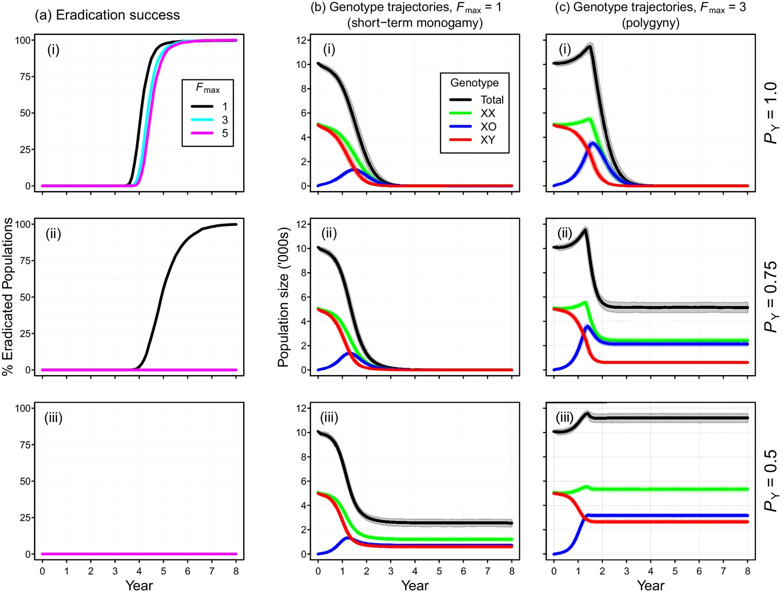 A Y-chromosome shredding gene drive for controlling pest vertebrate  populations | eLife