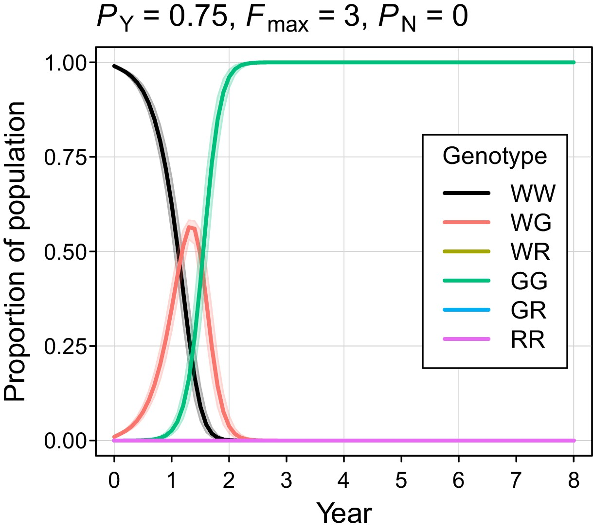A Y-chromosome shredding gene drive for controlling pest