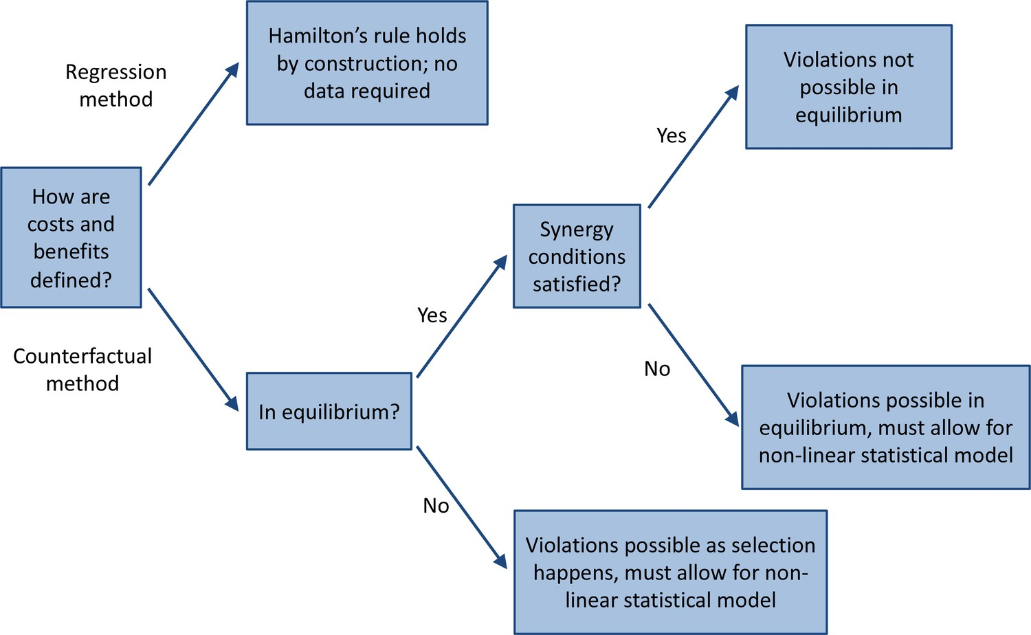 Can Hamilton's rule be violated?   eLife