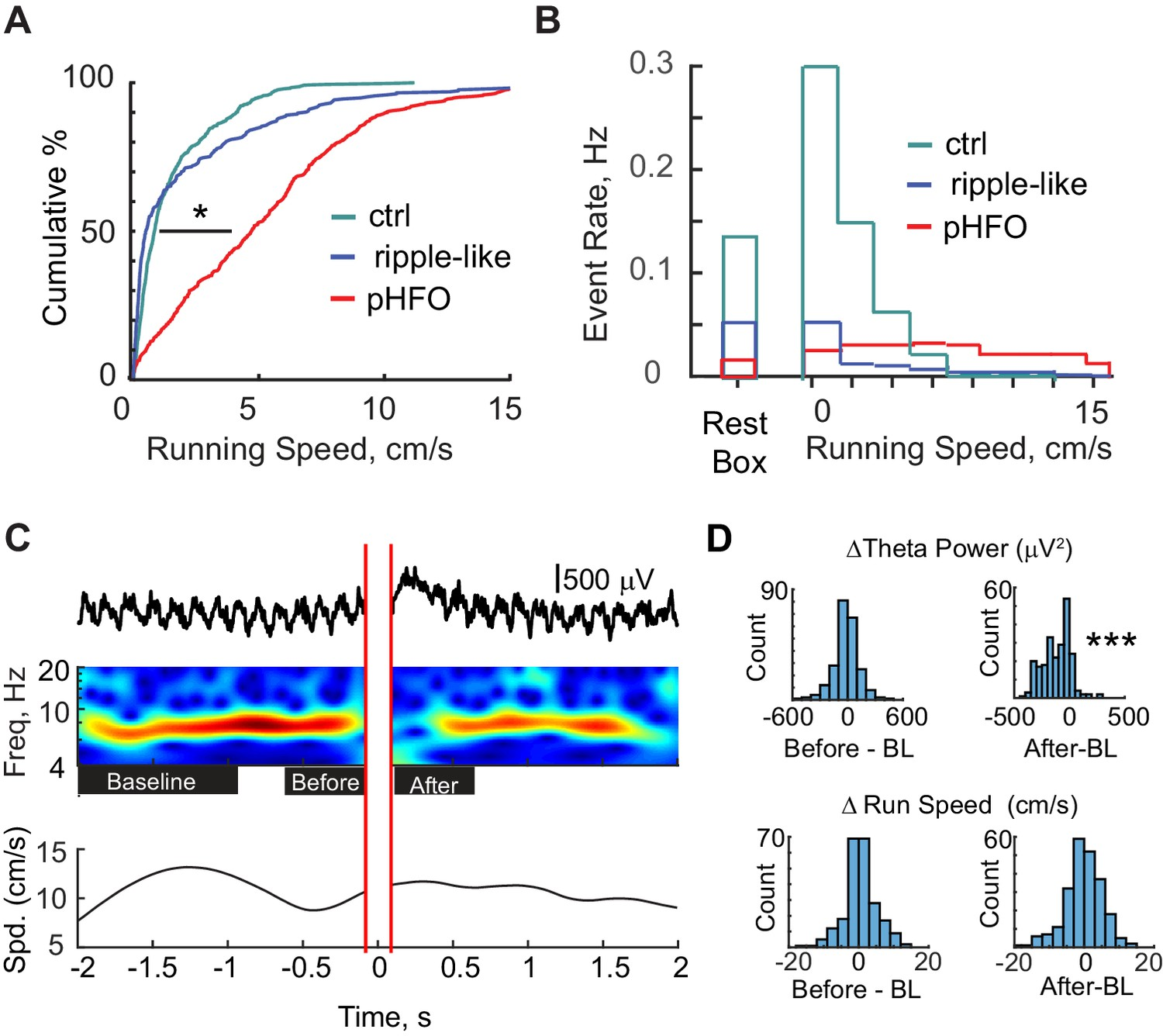 The impact of pathological high-frequency oscillations on