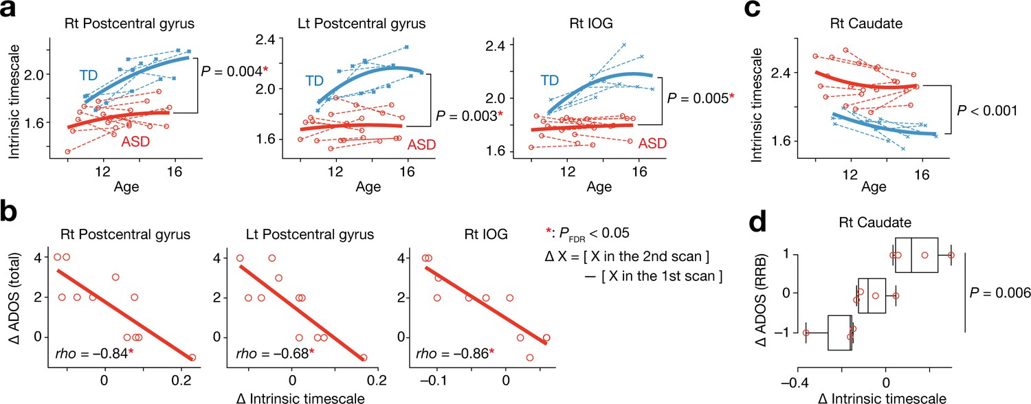Figures and data in Atypical intrinsic neural timescale in