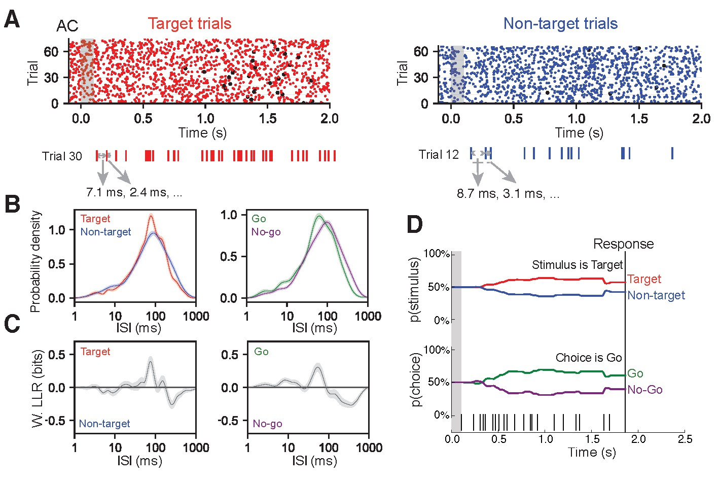 Spike-timing-dependent ensemble encoding by non-classically