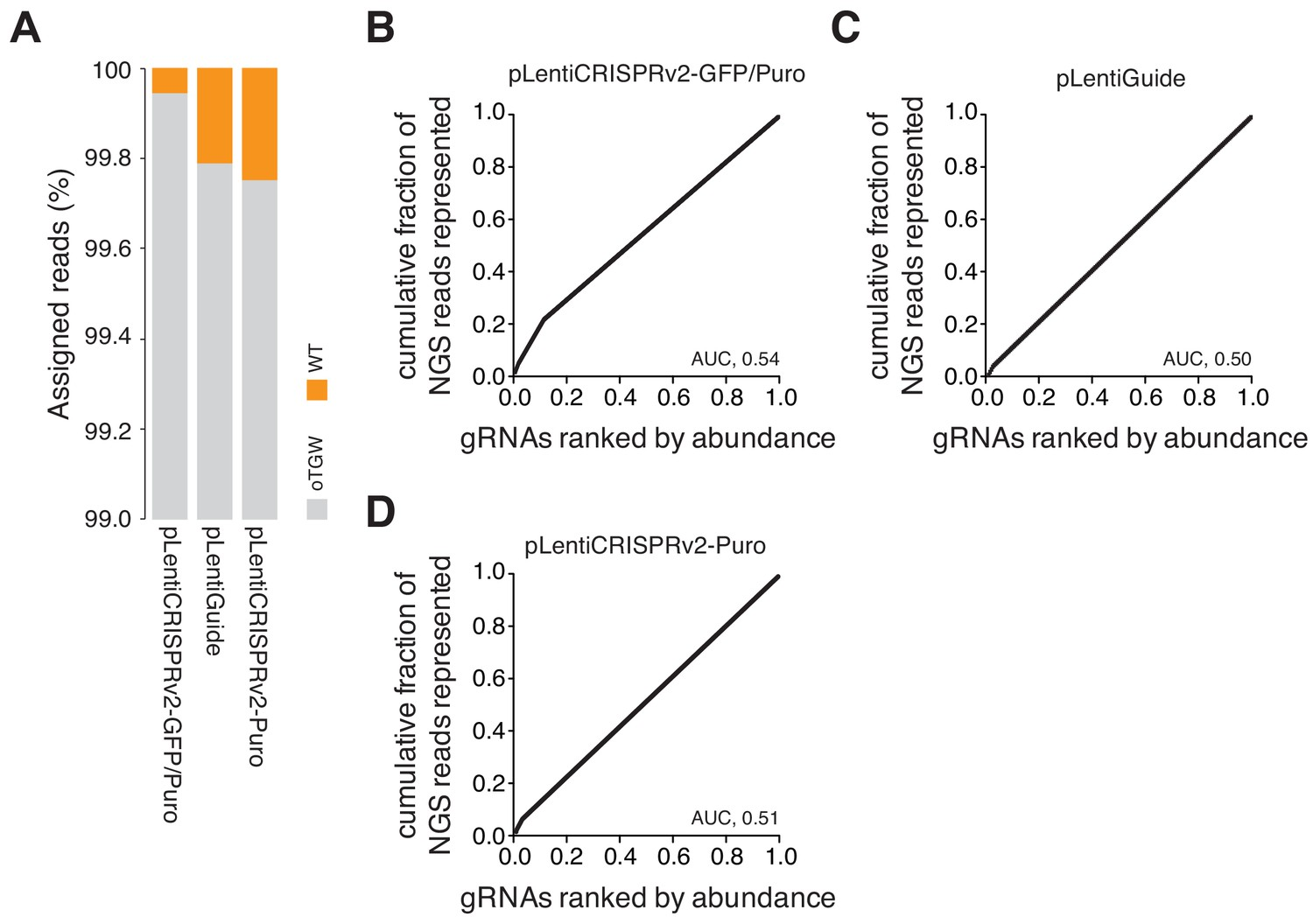 Circular synthesized CRISPR/Cas gRNAs for functional interrogations