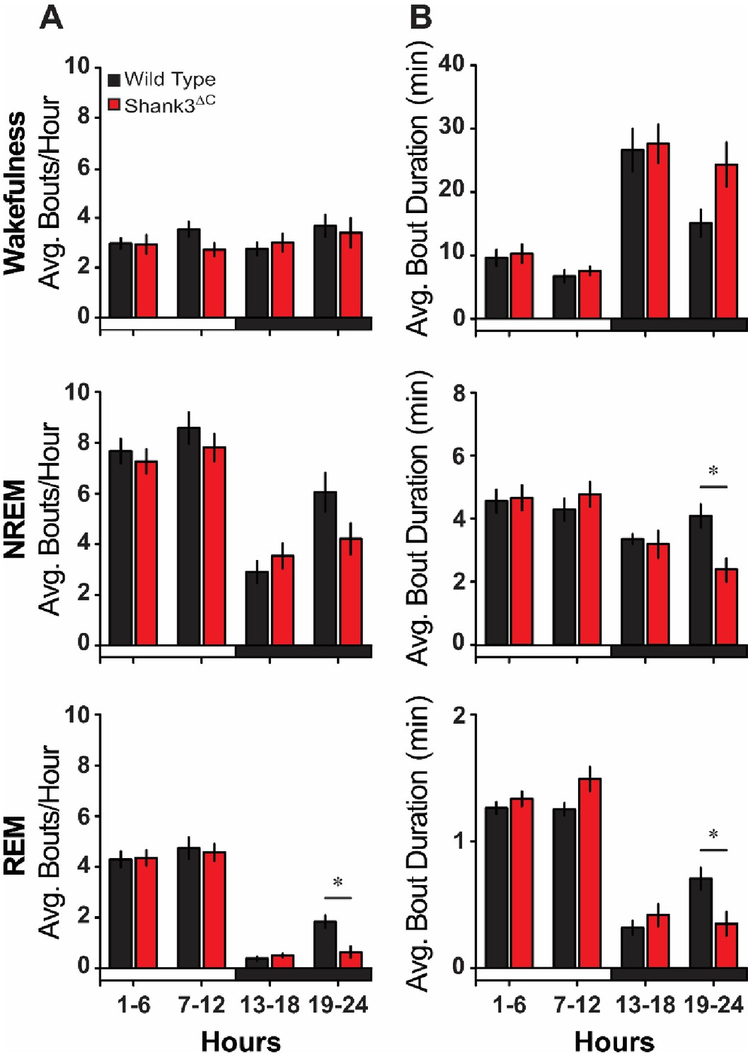 Figures and data in Shank3 modulates sleep and expression of