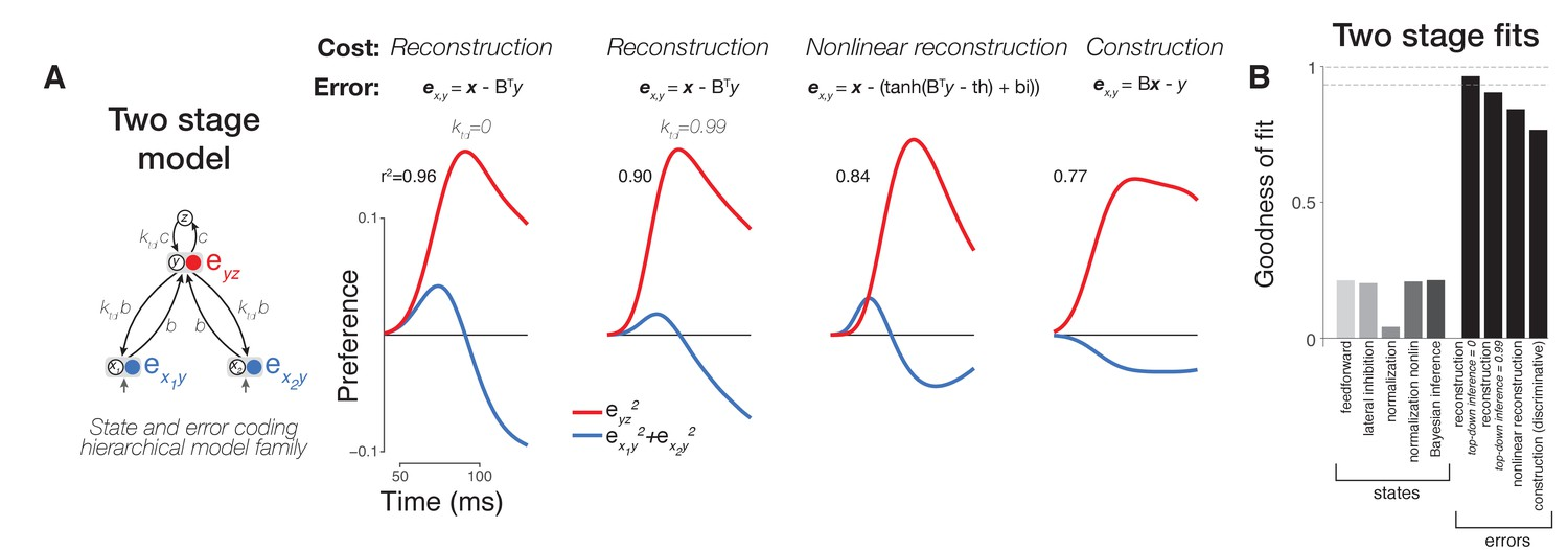 Neural dynamics at successive stages of the ventral visual