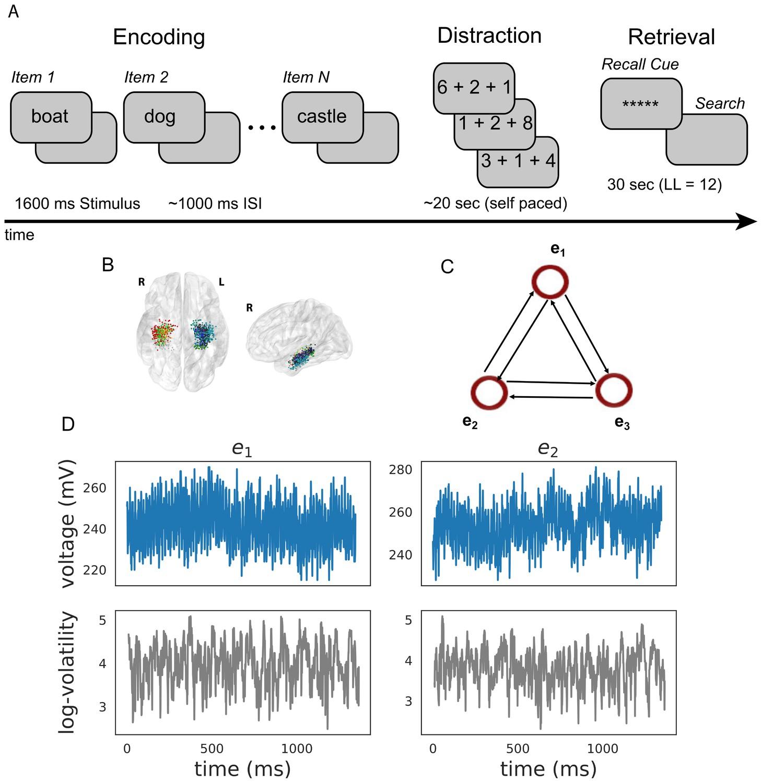 Multivariate stochastic volatility modeling of neural data