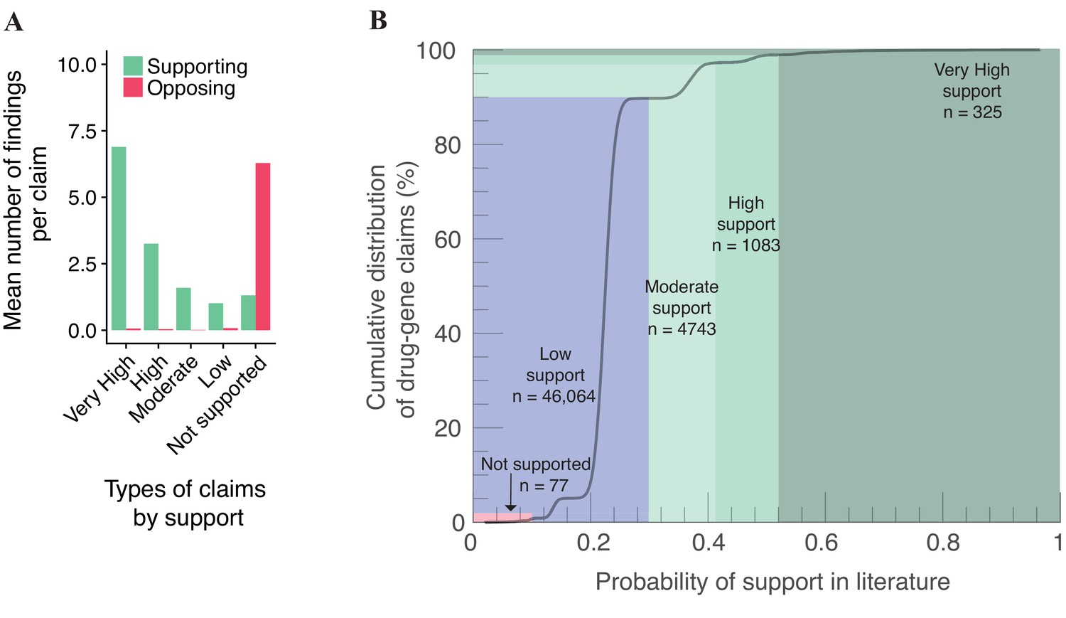 Meta-Research: Centralized scientific communities are less