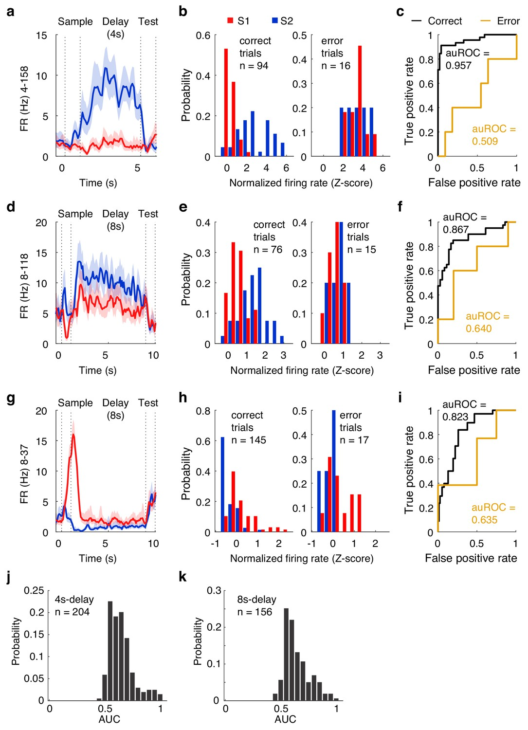 Active information maintenance in working memory by a sensory cortex