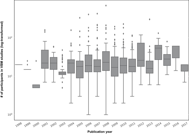 Empirical examination of the replicability of associations