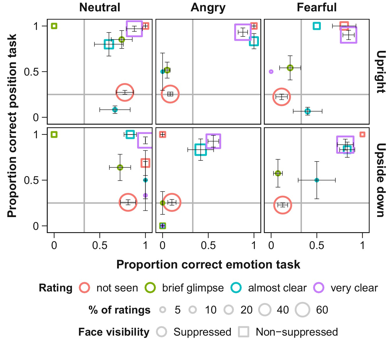 Eye Movements Reveal Temporal >> Emotional Faces Guide The Eyes In The Absence Of Awareness Elife