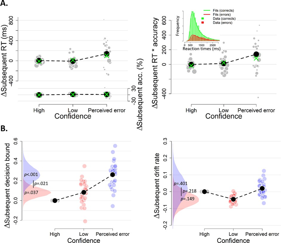 Confidence predicts speed-accuracy tradeoff for subsequent