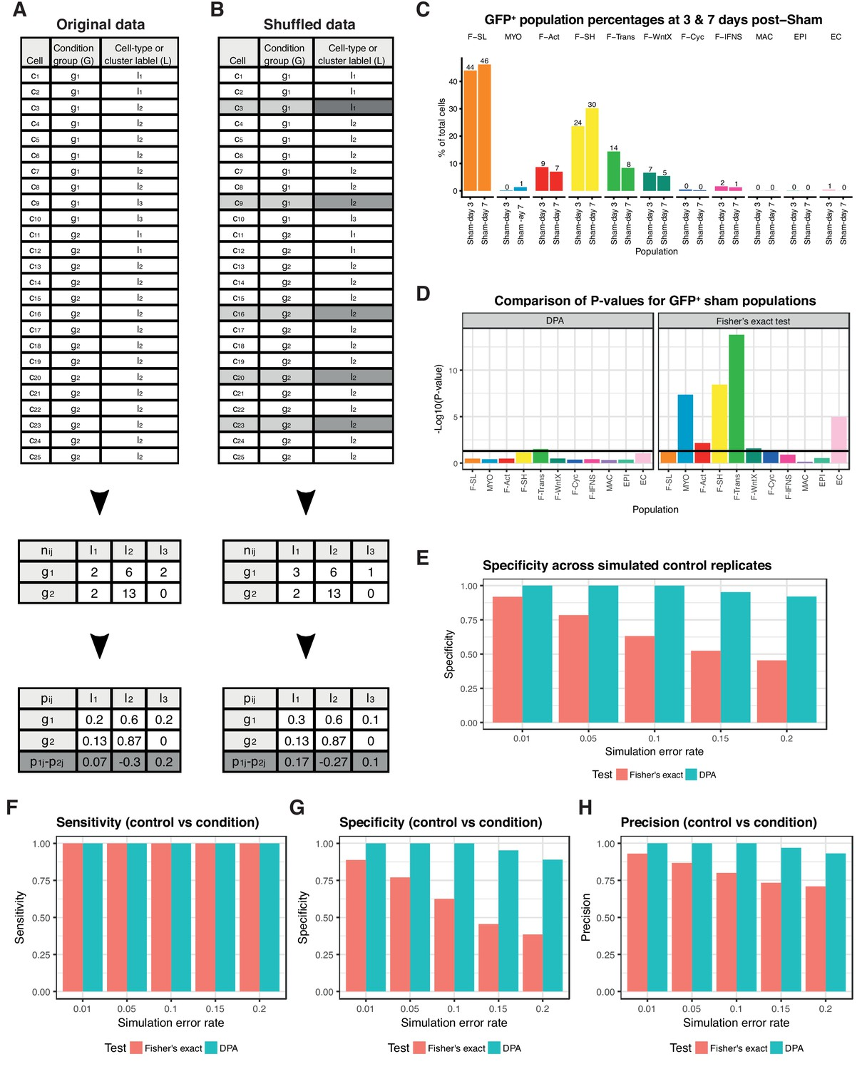 Figures and data in Single-cell expression profiling reveals