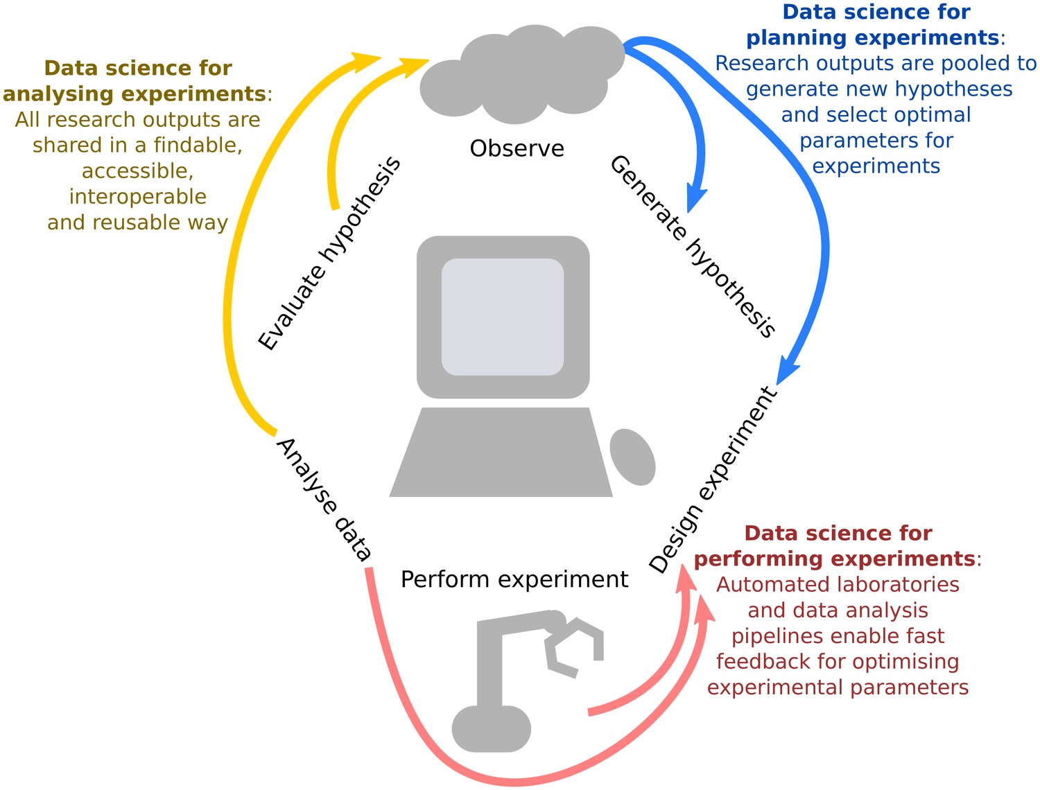Point of View: Data science for the scientific life cycle