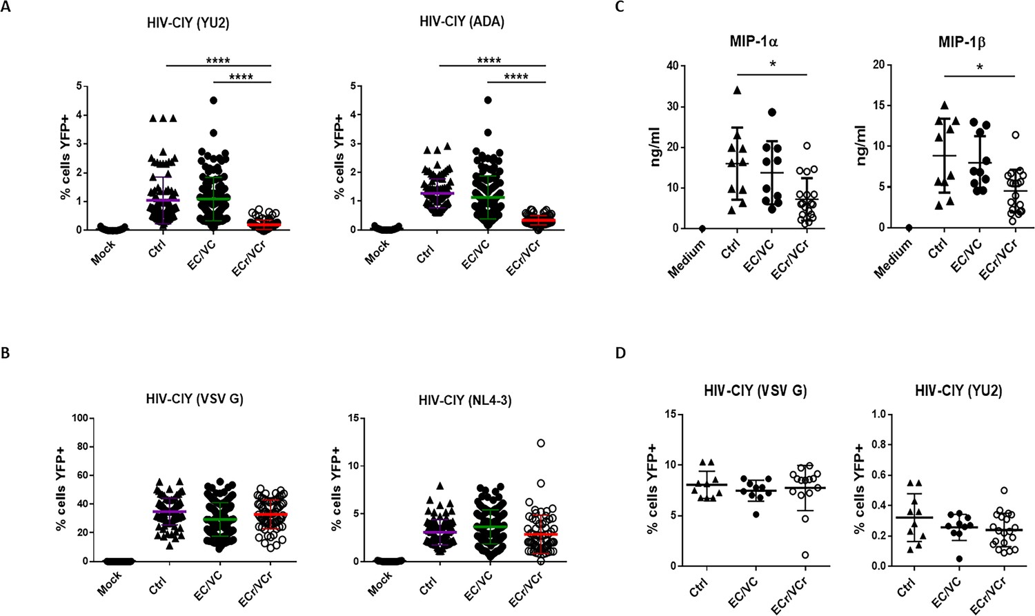 Transcriptional down-regulation of ccr5 in a subset of HIV+