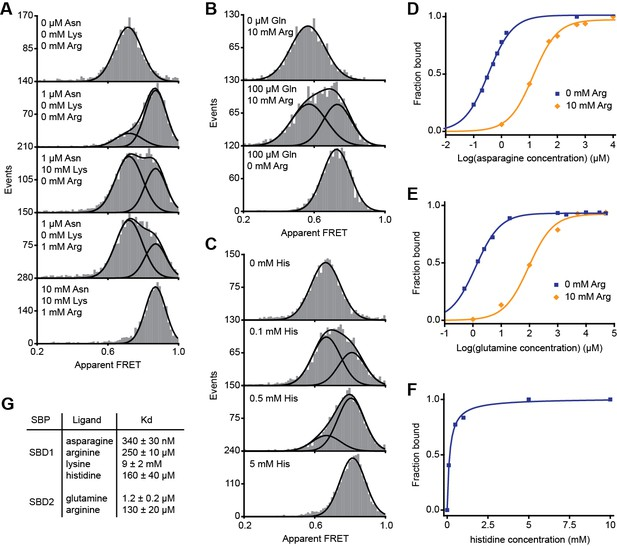 Figures And Data In Conformational And Dynamic Plasticity