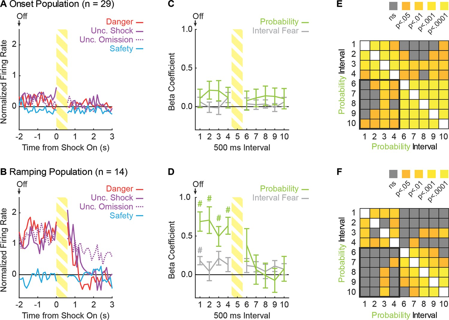 Ventrolateral periaqueductal gray neurons prioritize threat