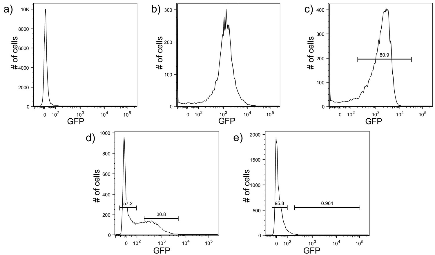 Heterogeneity in surface sensing suggests a division of