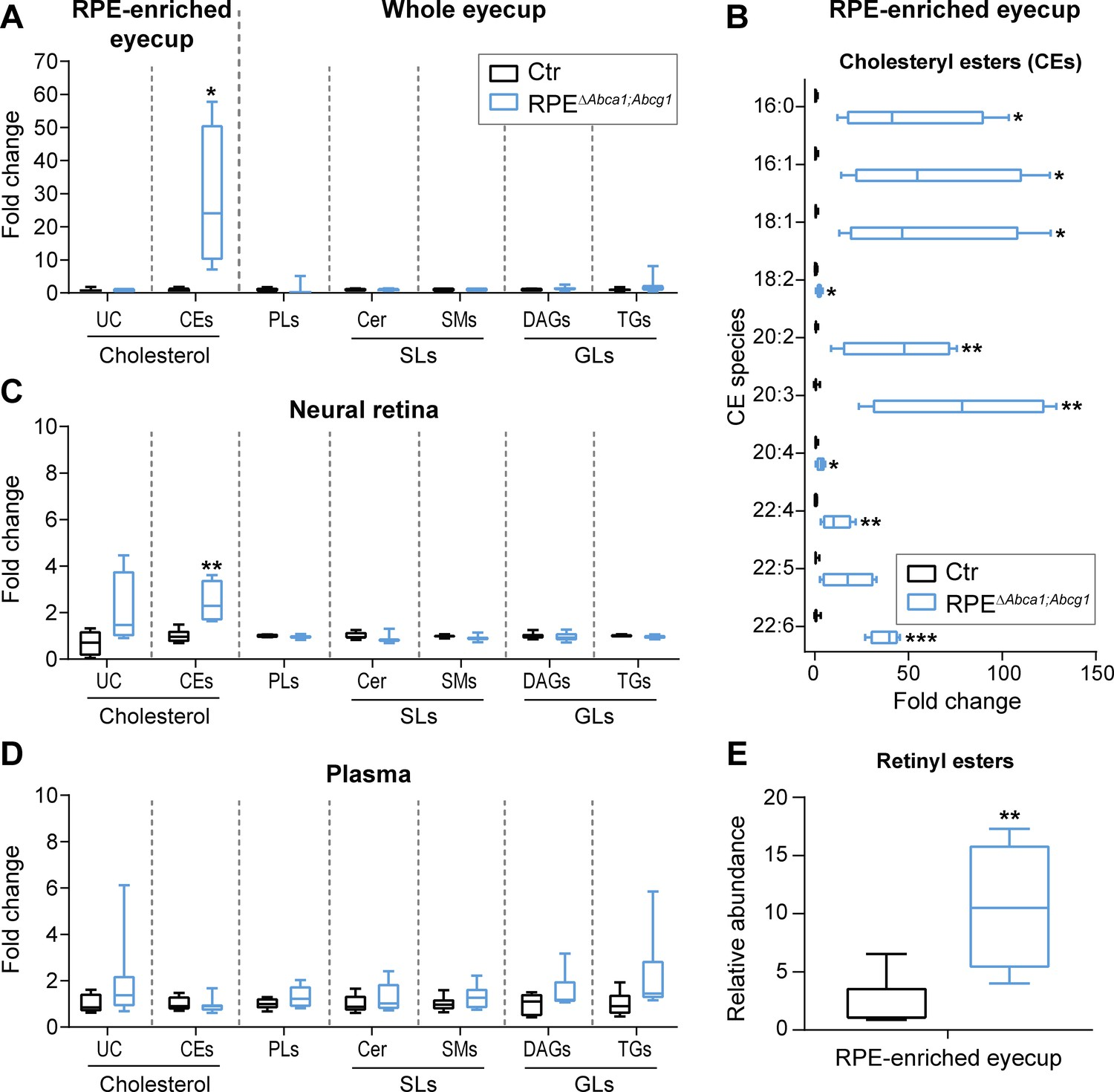 Impaired Abca1abcg1 Mediated Lipid Efflux In The Mouse