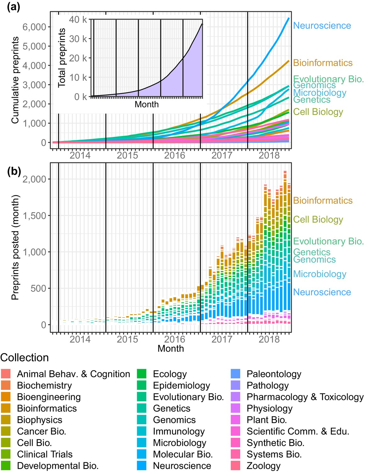 Meta-Research: Tracking the popularity and outcomes of all bioRxiv