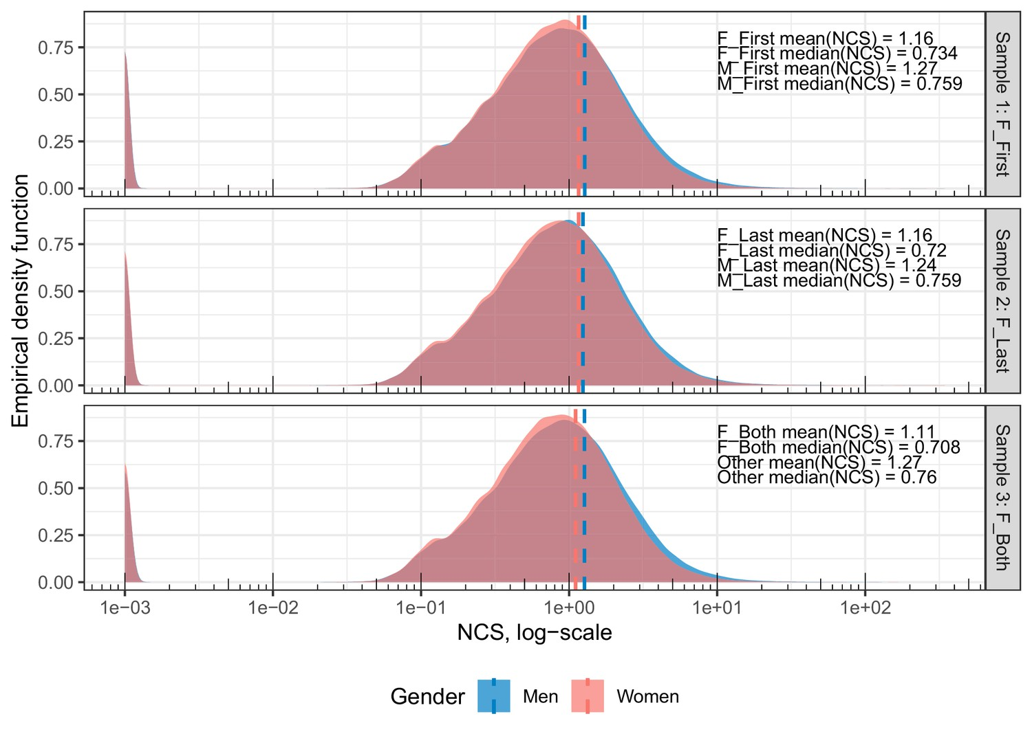 Meta-Research: Gender variations in citation distributions in
