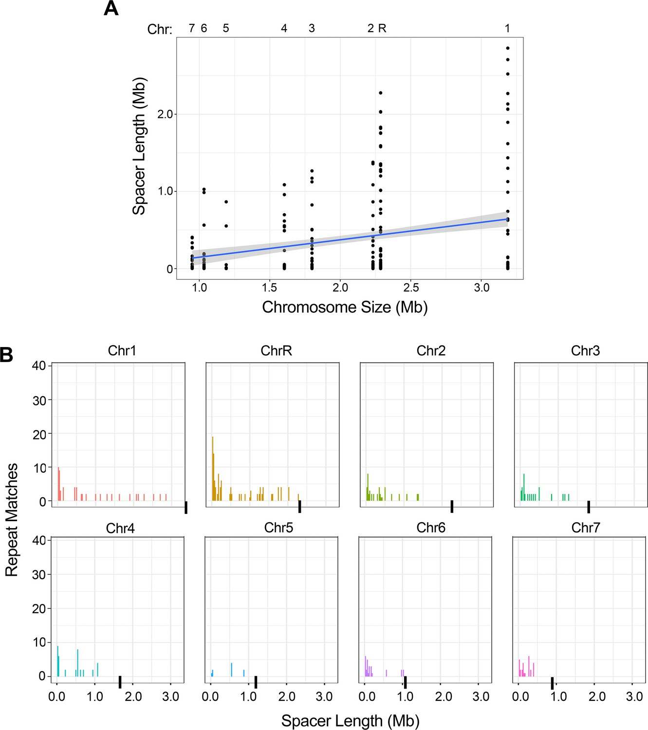 Genome plasticity in Candida albicans is driven by long ... on