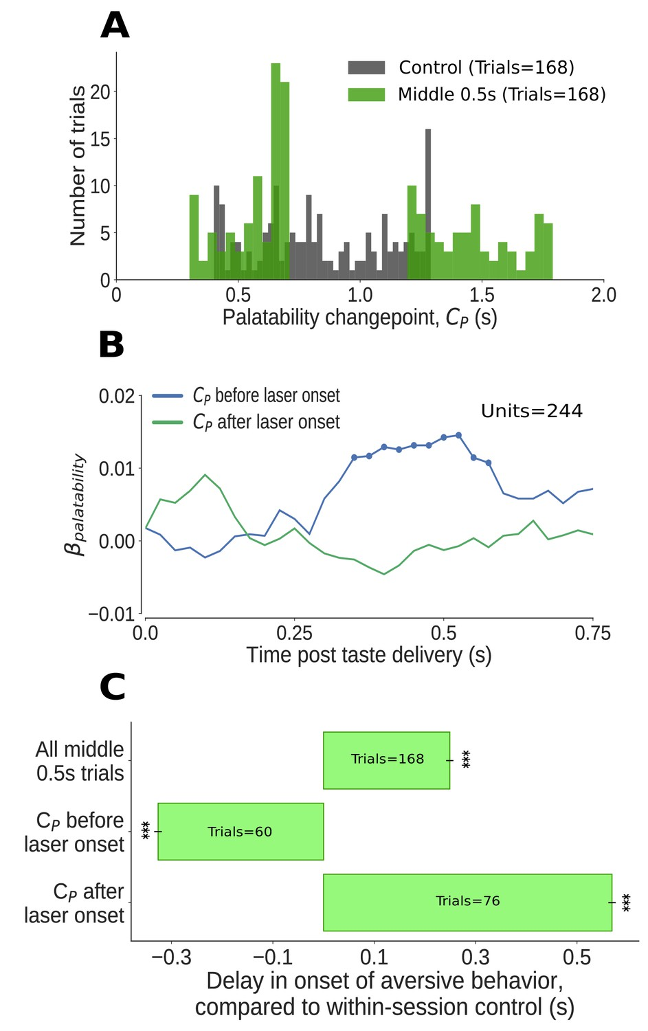 Impact of precisely-timed inhibition of gustatory cortex on