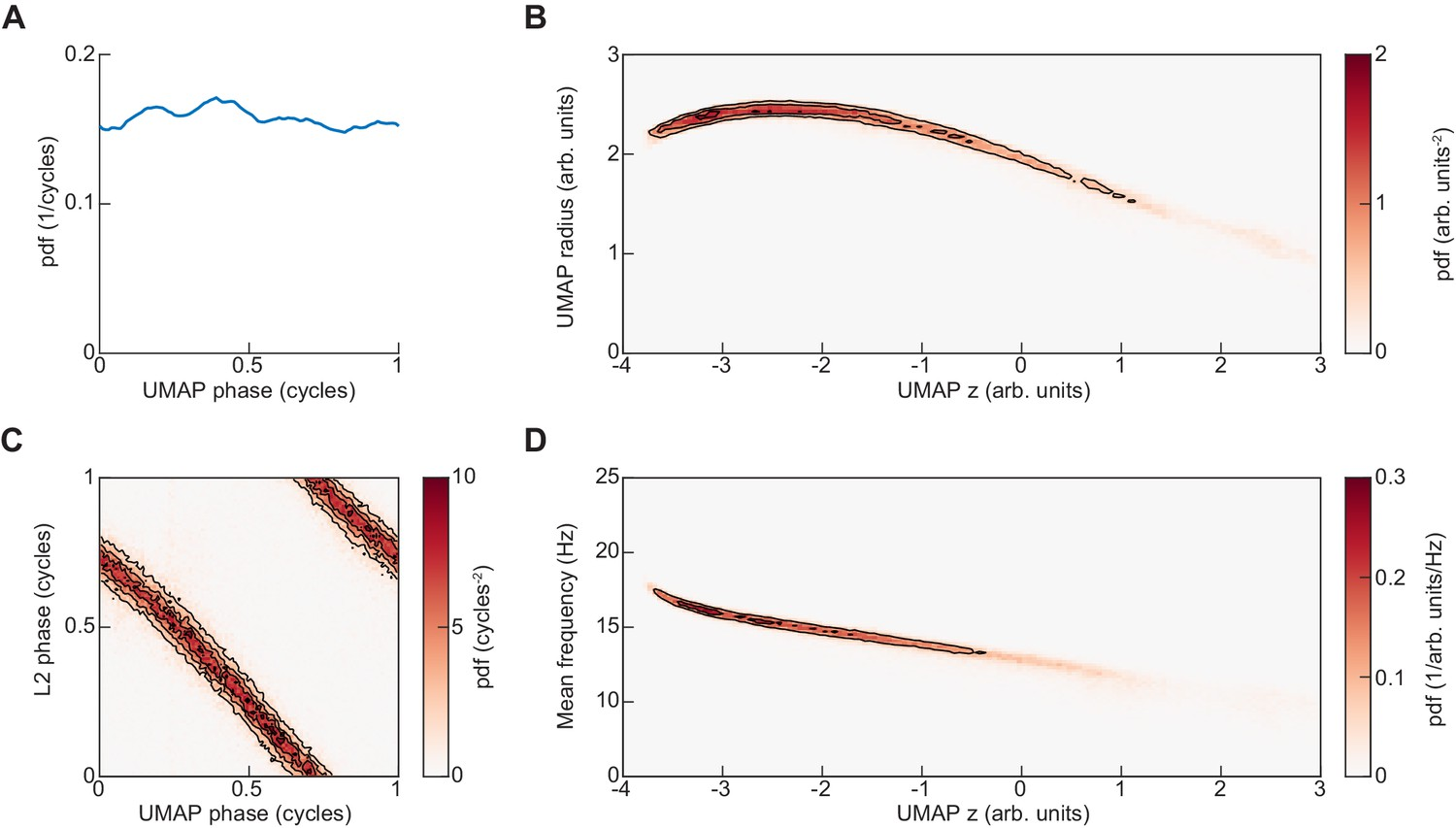 The manifold structure of limb coordination in walking