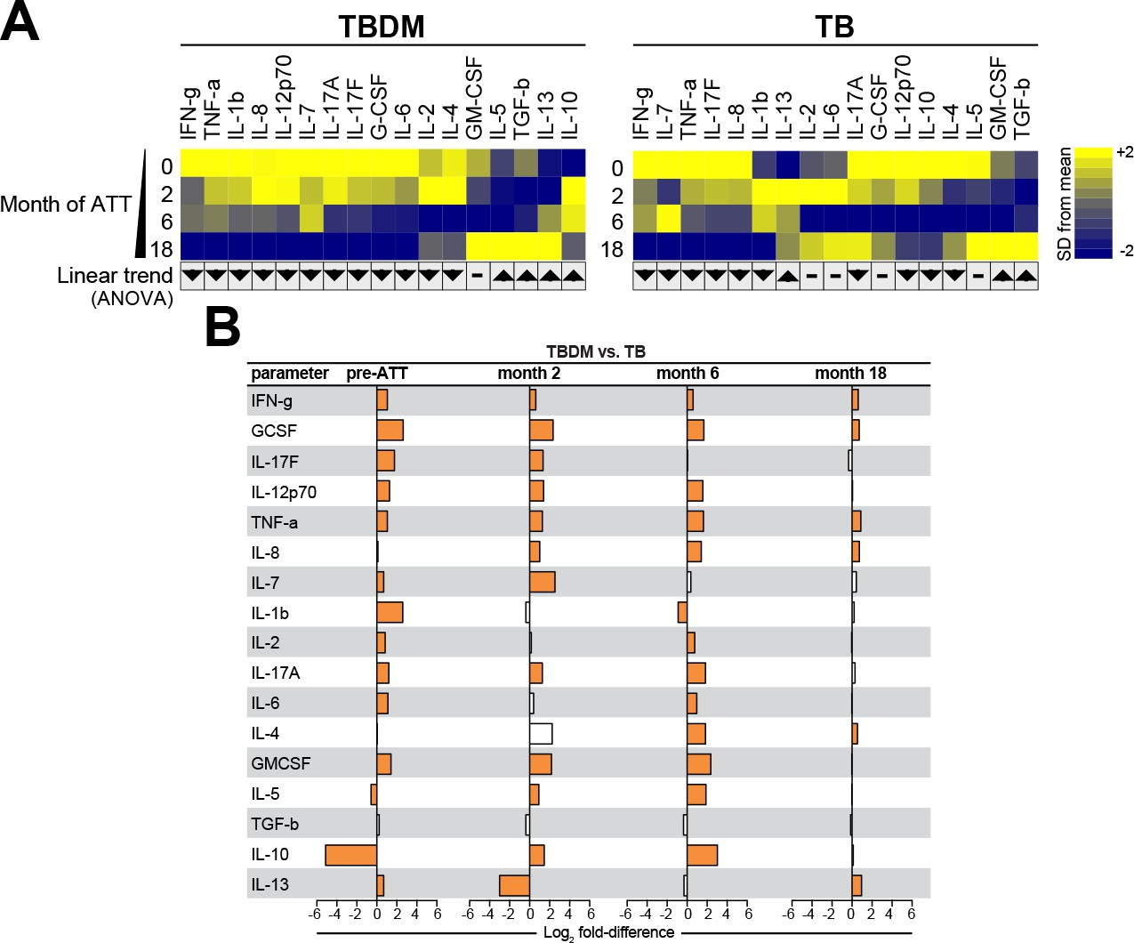 Persistent inflammation during anti-tuberculosis treatment with