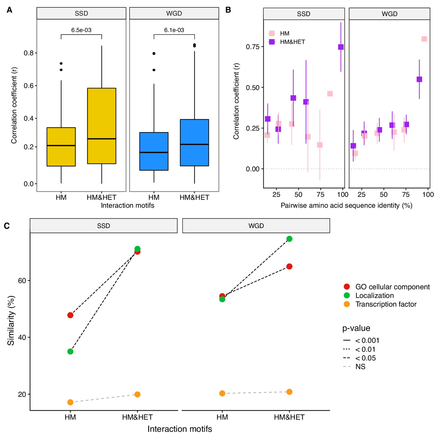 The role of structural pleiotropy and regulatory evolution